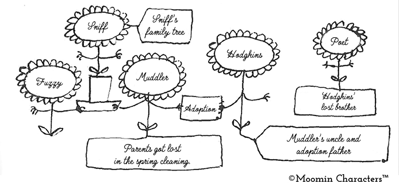 Sniff Family tree_english