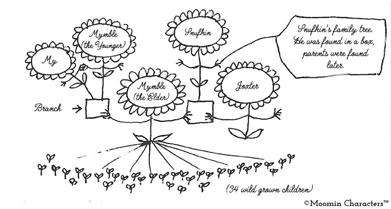Snufkin Family tree_english