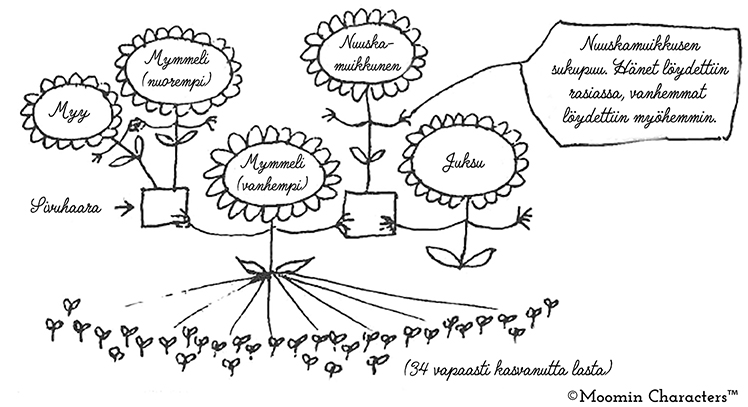 Snufkin Family tree_suomi