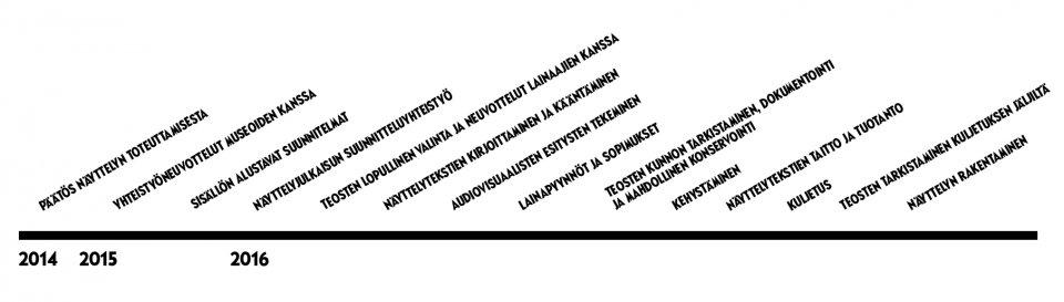 Ateneum Tove Jansson Exhibition timeline